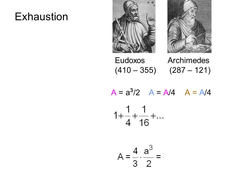 Exhaustion x x2x2 a2a2 A = A/4A = a 3 /2A = A/4 A a Eudoxos Archimedes (410 – 355) (287 – 121)