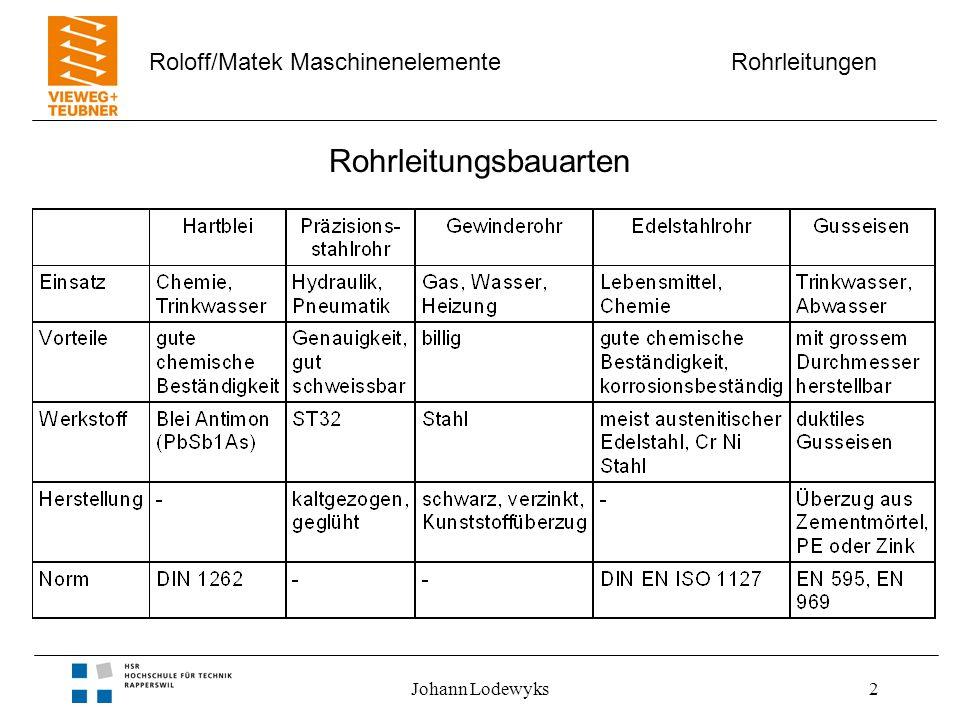 Rohrleitungen Roloff/Matek Maschinenelemente Johann Lodewyks2 Rohrleitungsbauarten