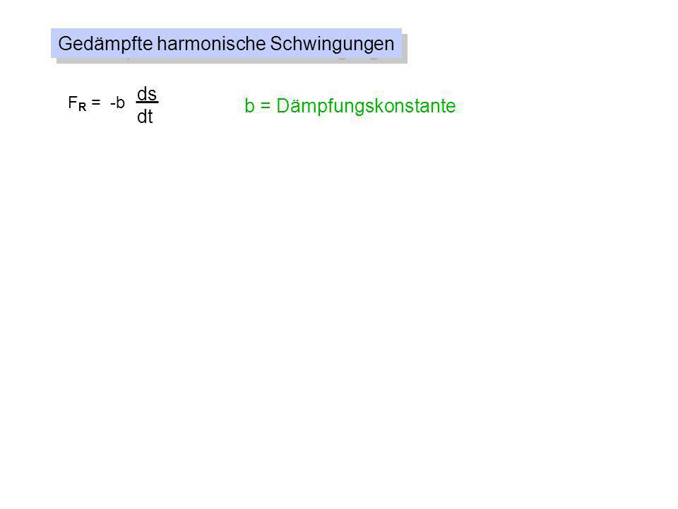 Gedämpfte harmonische Schwingungen F R = -b ds dt = v b = Dämpfungskonstante F = -Ds - b ds dt D m = 0 = Kreisfrequenz der ungedämpften Schwingung = = Abklingkonstante b 2m d2sd2s dt 2 + 2 + 0 2 s = 0 ds dt s(t) = e - t s cos( d t- ) ^ 0 2 e - t s cos d t ^ -2 2 e - t s cos d t - 2 d e - t s sin d t ^ ^ 2 e - t s cos d t + d e - t s sin d t + ^ ^ mit d = 0 2 - 2