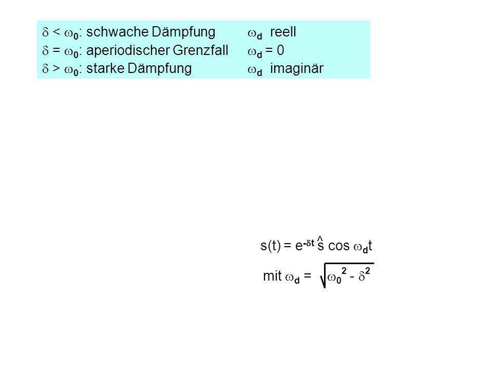 < 0 : schwache Dämpfung d reell = 0 : aperiodischer Grenzfall d = 0 > 0 : starke Dämpfung d imaginär s(t) = e - t s cos d t ^ mit d = 0 2 - 2