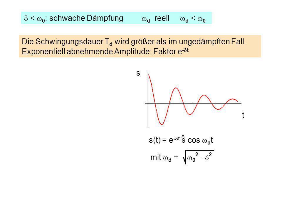 < 0 : schwache Dämpfung d reell d < 0 ^ mit d = 0 2 - 2 Die Schwingungsdauer T d wird größer als im ungedämpften Fall. Exponentiell abnehmende Amplitu