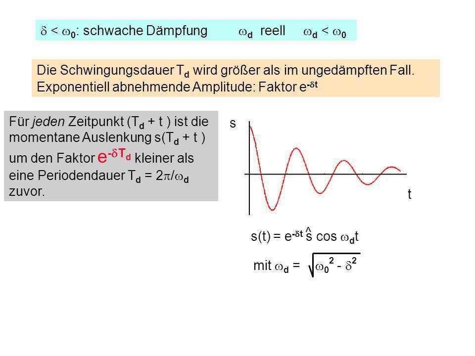 < 0 : schwache Dämpfung d reell d < 0 s(t) = e - t s cos d t ^ mit d = 0 2 - 2 Für jeden Zeitpunkt (T d + t ) ist die momentane Auslenkung s(T d + t )