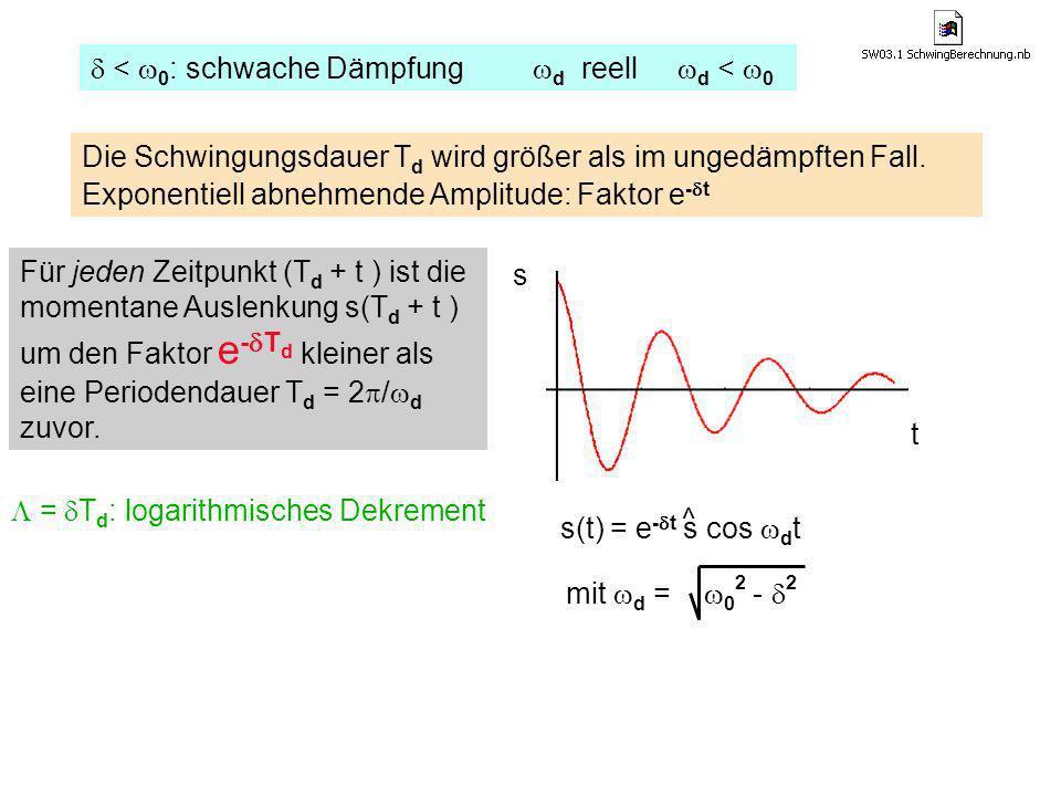 < 0 : schwache Dämpfung d reell d < 0 s(t) = e - t s cos d t ^ mit d = 0 2 - 2 = T d : logarithmisches Dekrement t s Für jeden Zeitpunkt (T d + t ) is
