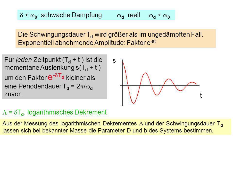 < 0 : schwache Dämpfung d reell d < 0 = T d : logarithmisches Dekrement Aus der Messung des logarithmischen Dekrementes und der Schwingungsdauer T d l