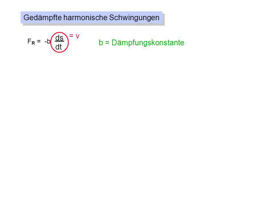 Gedämpfte harmonische Schwingungen F R = -b ds dt = v b = Dämpfungskonstante F = -Ds - b ds dt D m = 0 = Kreisfrequenz der ungedämpften Schwingung = = Abklingkonstante b 2m d2sd2s dt 2 + 2 + 0 2 s = 0 ds dt s(t) = e - t s cos( d t- ) ^ 0 2 e - t s cos d t ^ -2 2 e - t s cos d t - 2 d e - t s sin d t ^ ^ 2 e - t s cos d t + d e - t s sin d t + d e - t s sin d t - d 2 e - t s cos d t ^ ^ ^^ mit d = 0 2 - 2