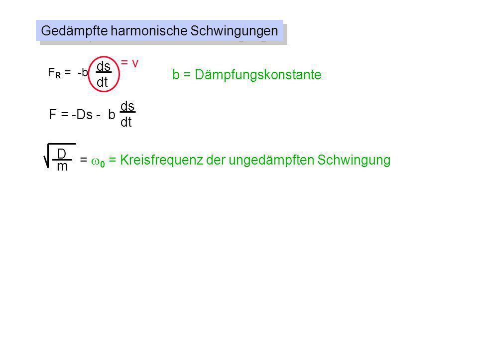 Gedämpfte harmonische Schwingungen F R = -b ds dt = v b = Dämpfungskonstante F = -Ds - b ds dt D m = 0 = Kreisfrequenz der ungedämpften Schwingung = = Abklingkonstante b 2m d2sd2s dt 2 + 2 + 0 2 s = 0 ds dt s(t) = e - t s cos( d t- ) ^ 0 2 e - t s cos d t ^ -2 2 e - t s cos d t ^ 2 e - t s cos d t - d 2 e - t s cos d t ^ ^ mit d = 0 2 - 2