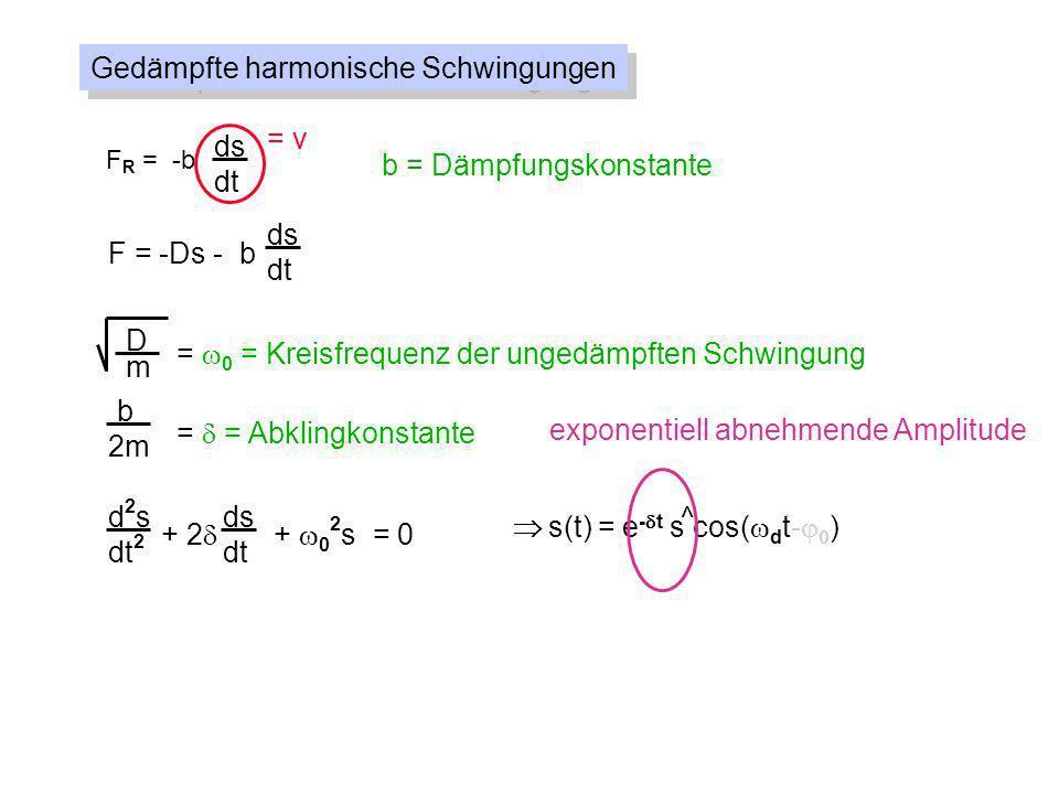 Gedämpfte harmonische Schwingungen F R = -b ds dt = v b = Dämpfungskonstante F = -Ds - b ds dt D m = 0 = Kreisfrequenz der ungedämpften Schwingung = = Abklingkonstante b 2m d2sd2s dt 2 + 2 + 0 2 s = 0 ds dt s(t) = e - t s cos( d t- ) ^ mit d = 0 2 - 2 Kreisfrequenz der gedämpften Schwingung