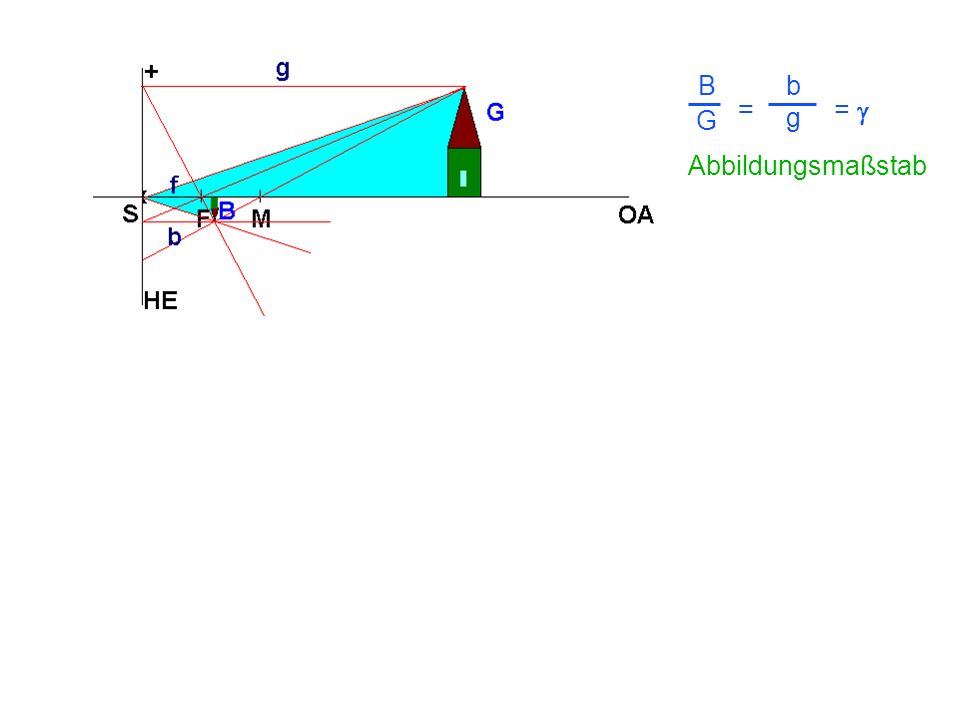 = = B G = b g Abbildungsmaßstab