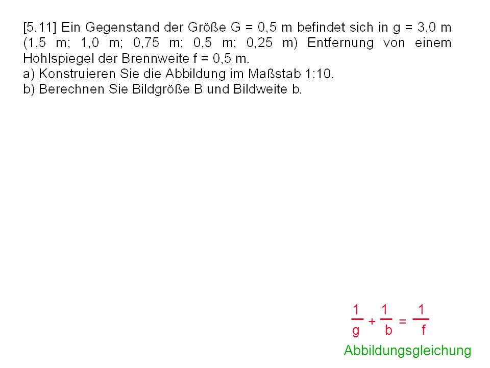 1 g 1 f 1 b + = Abbildungsgleichung