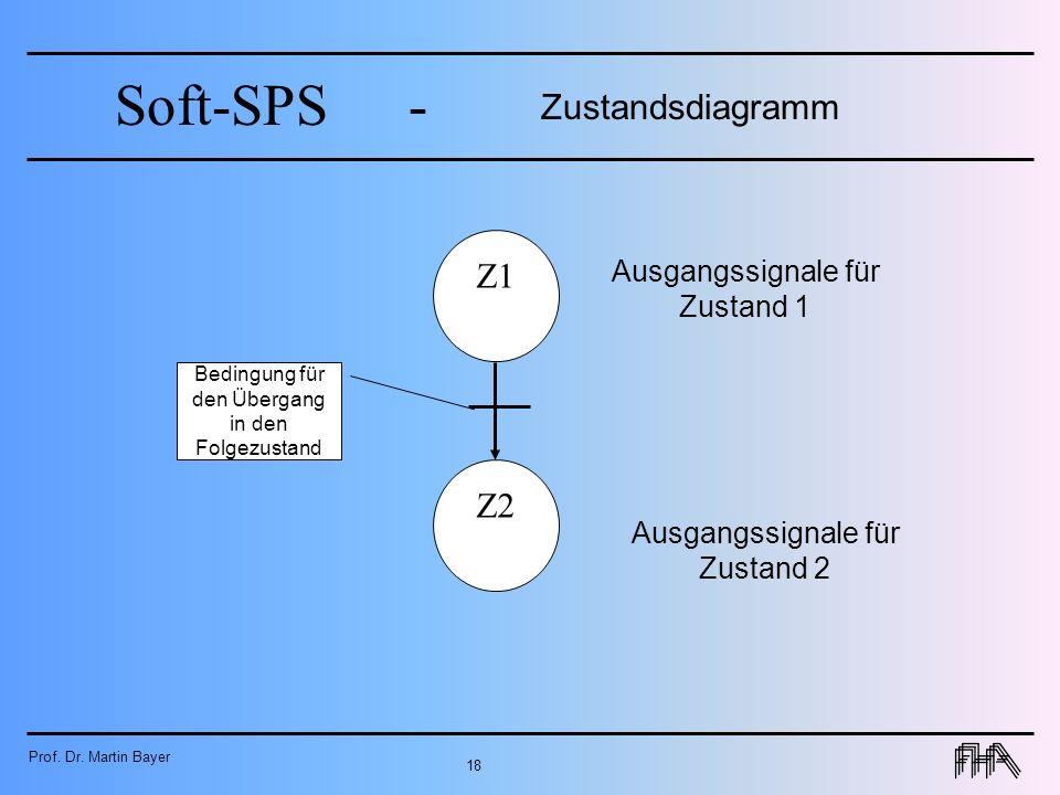 Prof. Dr. Martin Bayer 18 Soft-SPS- Zustandsdiagramm Z1 Ausgangssignale für Zustand 1 Z2 Ausgangssignale für Zustand 2 Bedingung für den Übergang in d