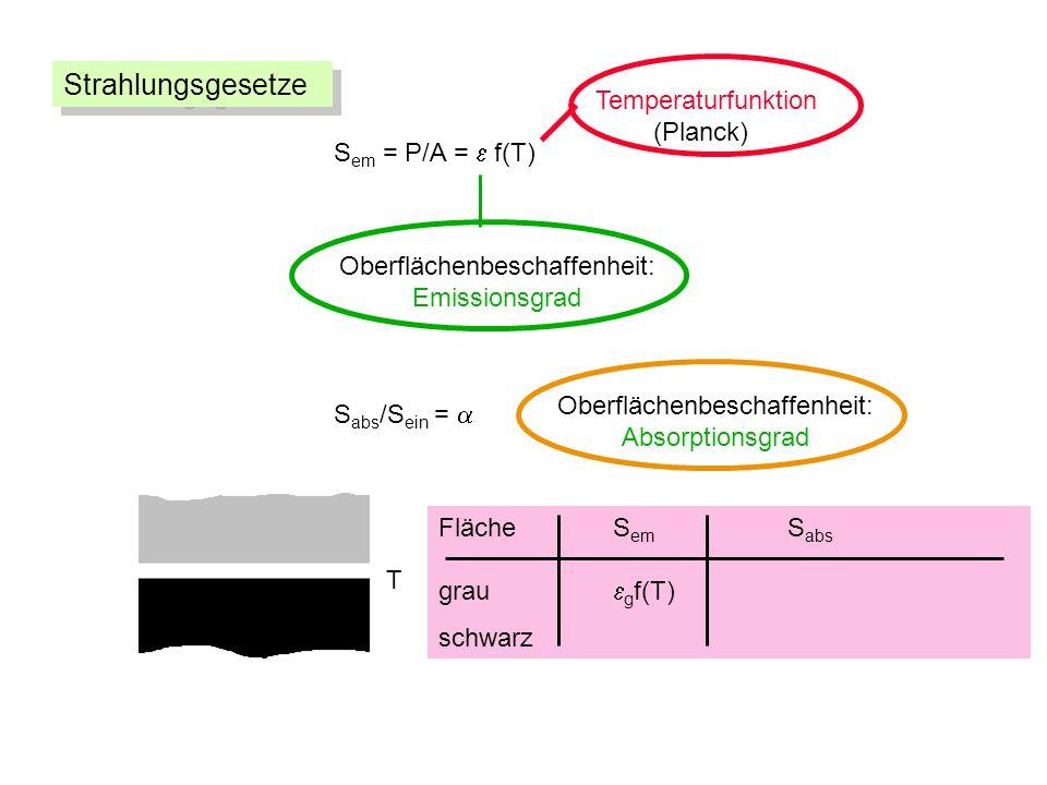 S em = P/A = f(T) Oberflächenbeschaffenheit: Emissionsgrad Temperaturfunktion (Planck) S abs /S ein = Oberflächenbeschaffenheit: Absorptionsgrad Fläche S em S abs grau g f(T) schwarz T Strahlungsgesetze
