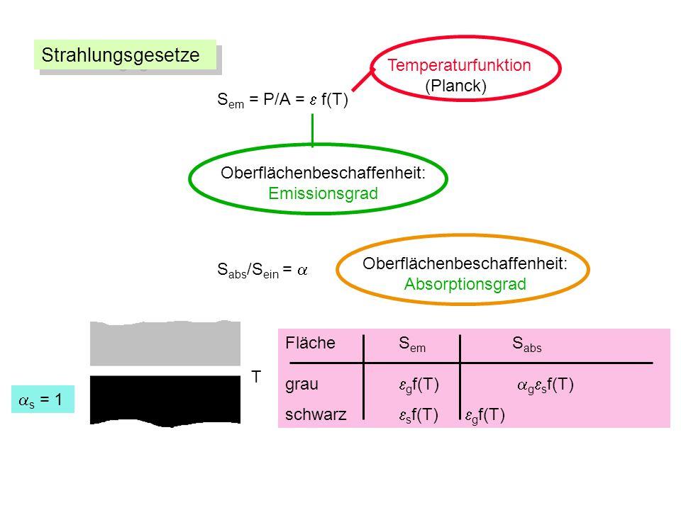 S em = P/A = f(T) Oberflächenbeschaffenheit: Emissionsgrad Temperaturfunktion (Planck) S abs /S ein = Oberflächenbeschaffenheit: Absorptionsgrad Fläche S em S abs grau g f(T) g s f(T) schwarz s f(T) g f(T) s = 1 T Strahlungsgesetze