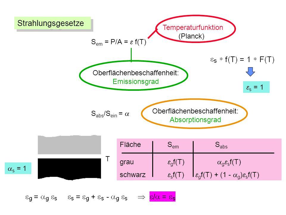 S em = P/A = f(T) Oberflächenbeschaffenheit: Emissionsgrad Temperaturfunktion (Planck) S abs /S ein = Oberflächenbeschaffenheit: Absorptionsgrad Fläche S em S abs grau g f(T) g s f(T) schwarz s f(T) g f(T) + (1 - g ) s f(T) s = 1 T Strahlungsgesetze