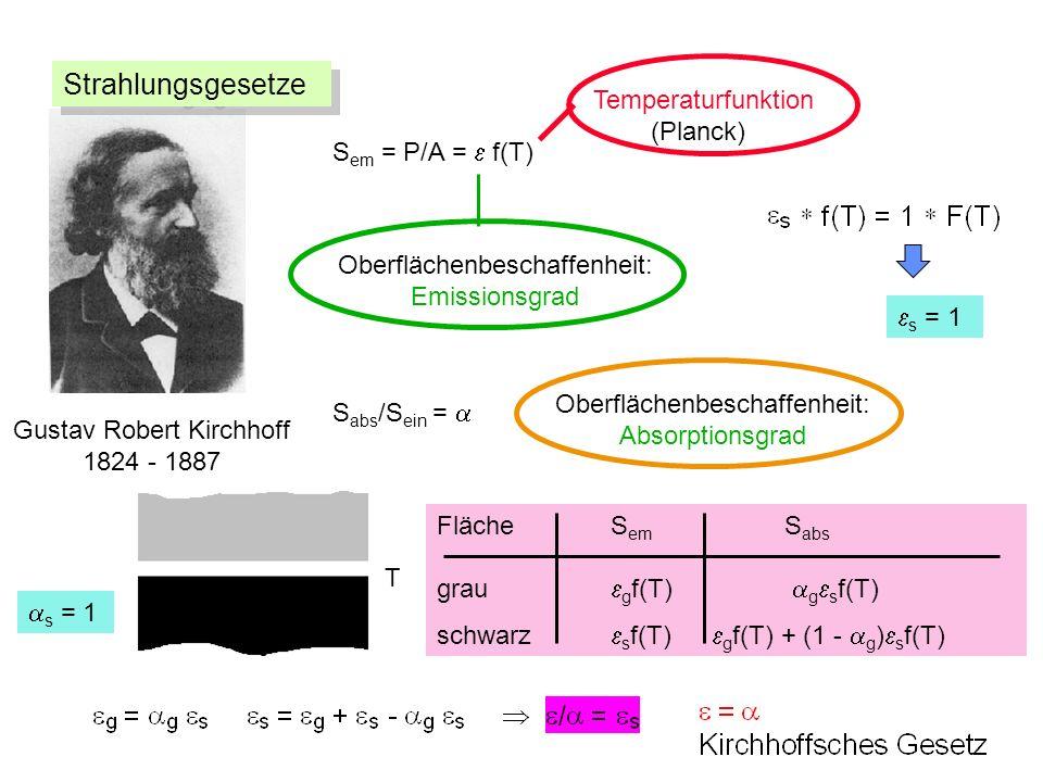 S em = P/A = f(T) Oberflächenbeschaffenheit: Emissionsgrad Temperaturfunktion (Planck) S abs /S ein = Oberflächenbeschaffenheit: Absorptionsgrad Fläche S em S abs grau g f(T) g s f(T) schwarz s f(T) g f(T) + (1 - g ) s f(T) s = 1 Gustav Robert Kirchhoff 1824 - 1887 T Strahlungsgesetze