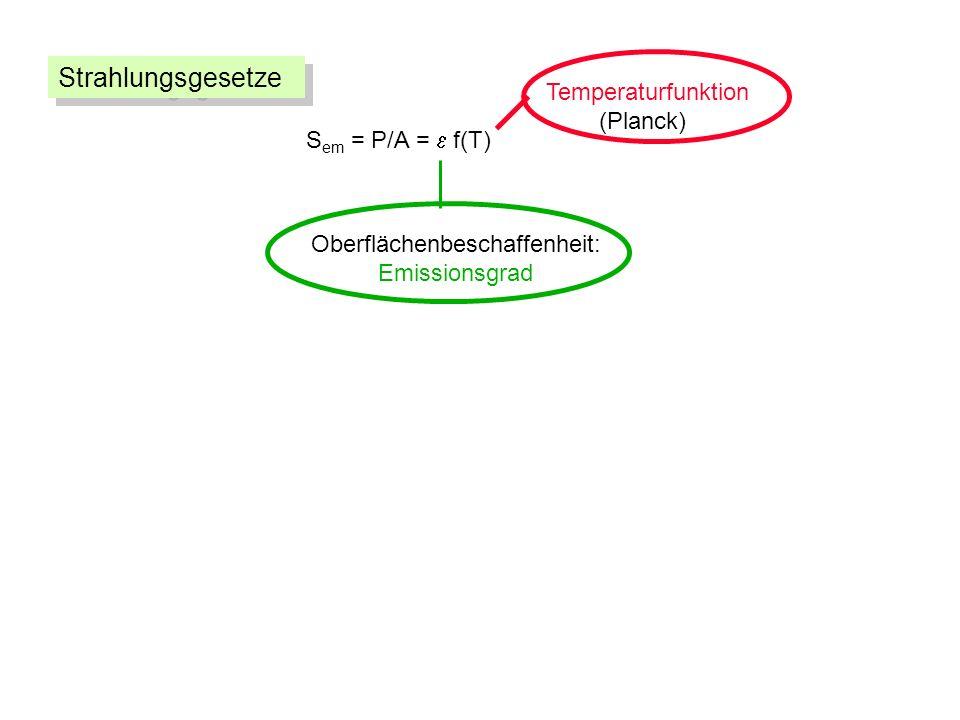 S em = P/A = f(T) Oberflächenbeschaffenheit: Emissionsgrad Temperaturfunktion (Planck) Strahlungsgesetze