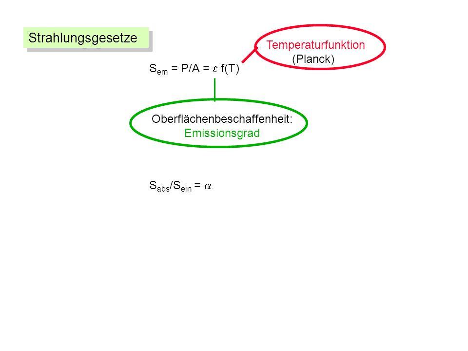 S em = P/A = f(T) Oberflächenbeschaffenheit: Emissionsgrad Temperaturfunktion (Planck) S abs /S ein = Strahlungsgesetze