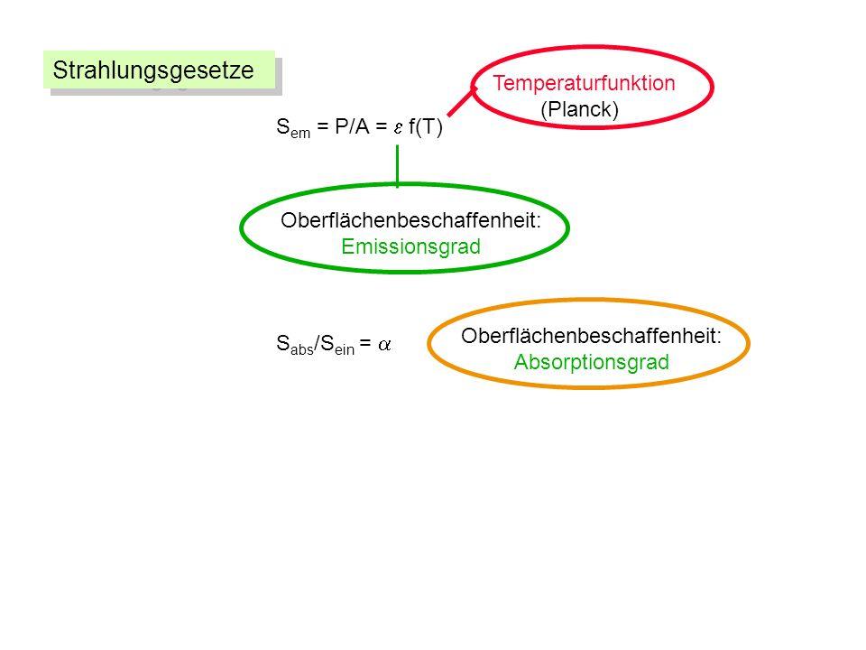 S em = P/A = f(T) Oberflächenbeschaffenheit: Emissionsgrad Temperaturfunktion (Planck) S abs /S ein = Oberflächenbeschaffenheit: Absorptionsgrad Strahlungsgesetze