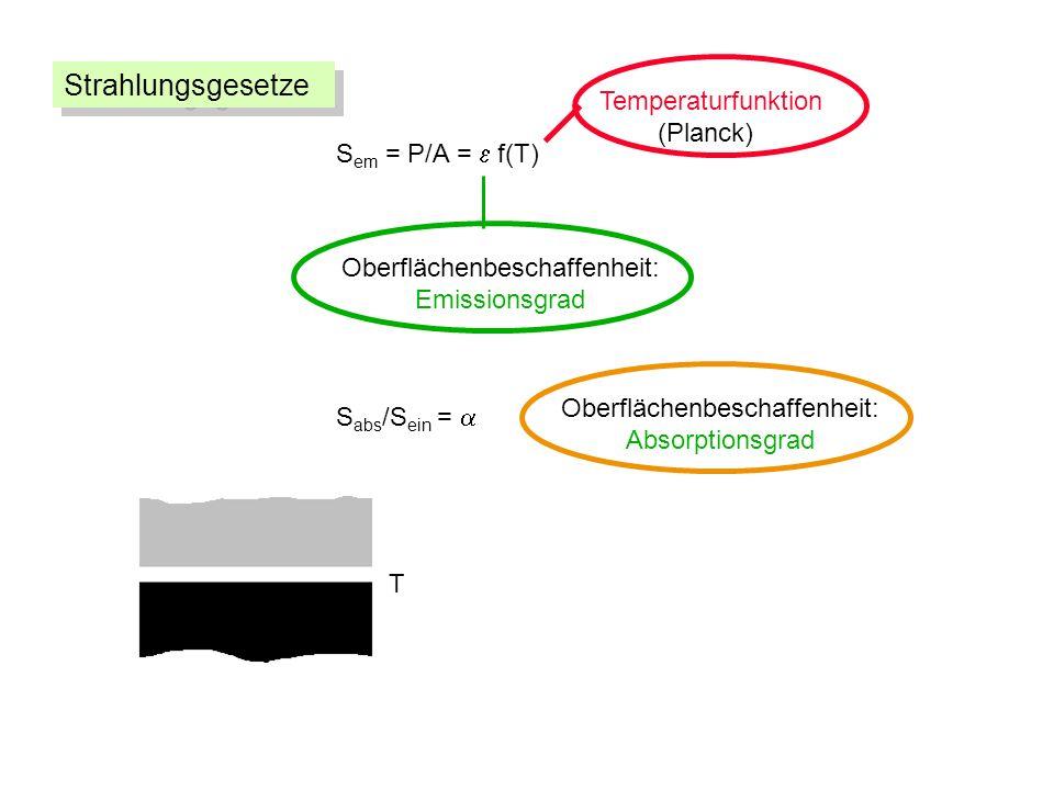 S em = P/A = f(T) Oberflächenbeschaffenheit: Emissionsgrad Temperaturfunktion (Planck) S abs /S ein = Oberflächenbeschaffenheit: Absorptionsgrad T Strahlungsgesetze