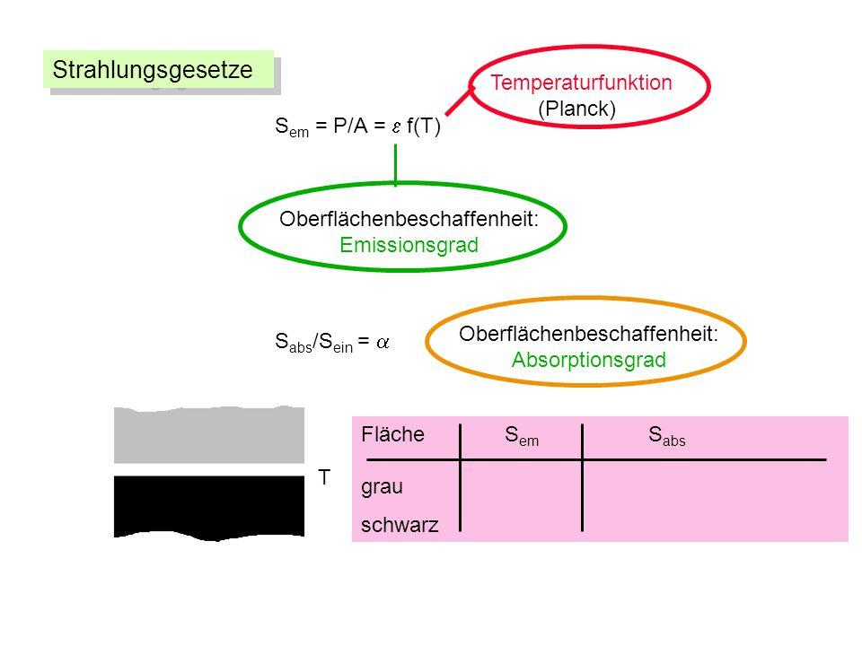 S em = P/A = f(T) Oberflächenbeschaffenheit: Emissionsgrad Temperaturfunktion (Planck) S abs /S ein = Oberflächenbeschaffenheit: Absorptionsgrad Fläche S em S abs grau schwarz T Strahlungsgesetze