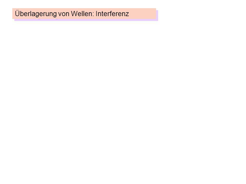Grundprinzip: Alle Auslenkungen s(x,t) phasenrichtig addieren. Überlagerung von Wellen: Interferenz