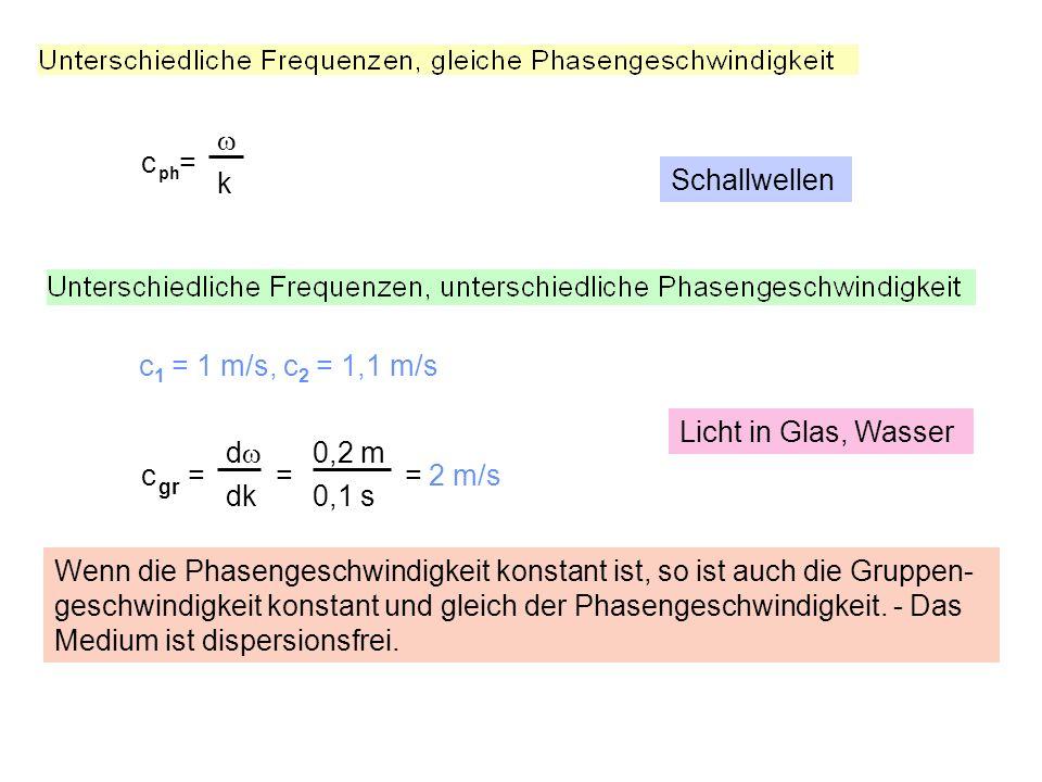 c = k c = = = 2 m/s d dk ph gr 0,2 m 0,1 s c 1 = 1 m/s, c 2 = 1,1 m/s Wenn die Phasengeschwindigkeit konstant ist, so ist auch die Gruppen- geschwindigkeit konstant und gleich der Phasengeschwindigkeit.