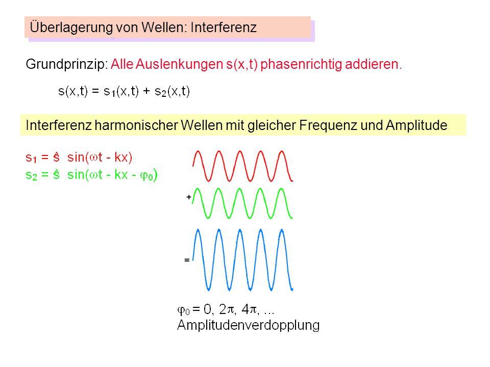 Grundprinzip: Alle Auslenkungen s(x,t) phasenrichtig addieren.