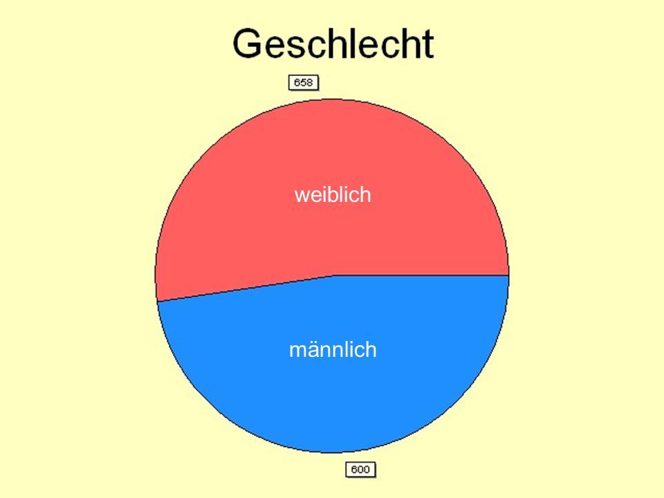 Allgemeine Einschätzung der Situation -Mehr als 80% der befragten Jugendlichen ist unzufrieden mit der jetzigen Ausbildungssituation in Gladbeck -Die Stimmung bei den Jugendlichen ist sehr gedämpft - Jugendliche mit einfacher Schulbildung sehen die eigene berufliche Zukunft gedämpft