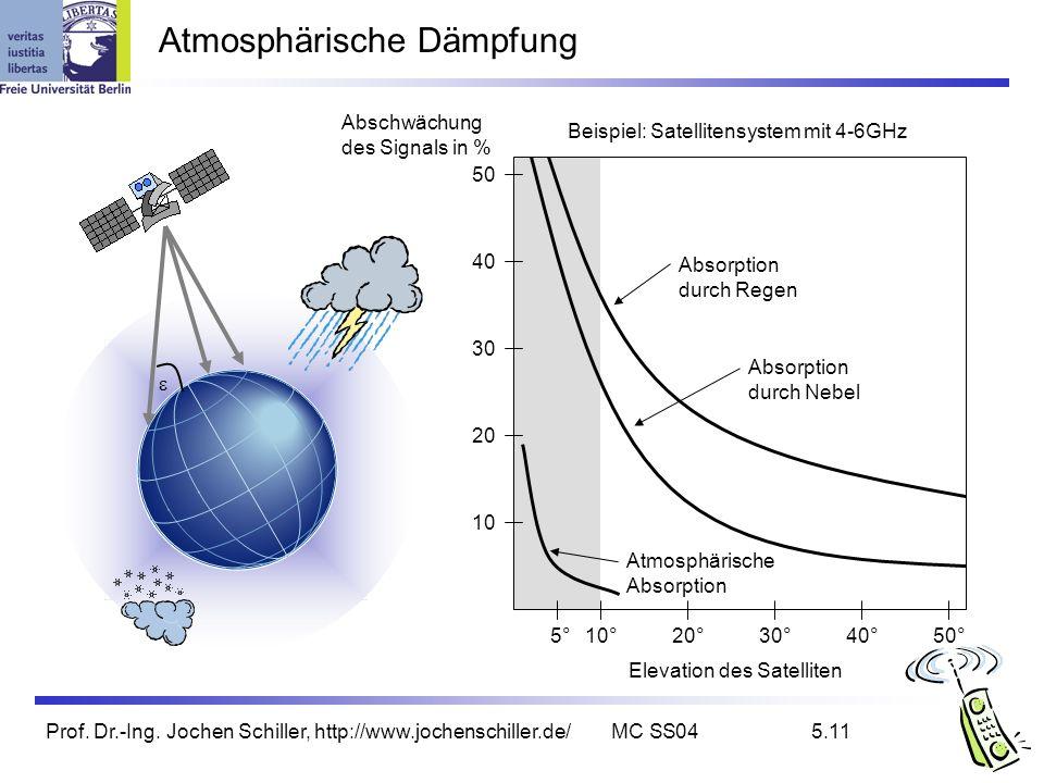 Prof. Dr.-Ing. Jochen Schiller, http://www.jochenschiller.de/MC SS045.11 Atmosphärische Dämpfung Beispiel: Satellitensystem mit 4-6GHz Elevation des S
