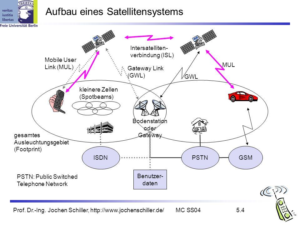 Prof. Dr.-Ing. Jochen Schiller, http://www.jochenschiller.de/MC SS045.4 Bodenstation oder Gateway Aufbau eines Satellitensystems Intersatelliten- verb