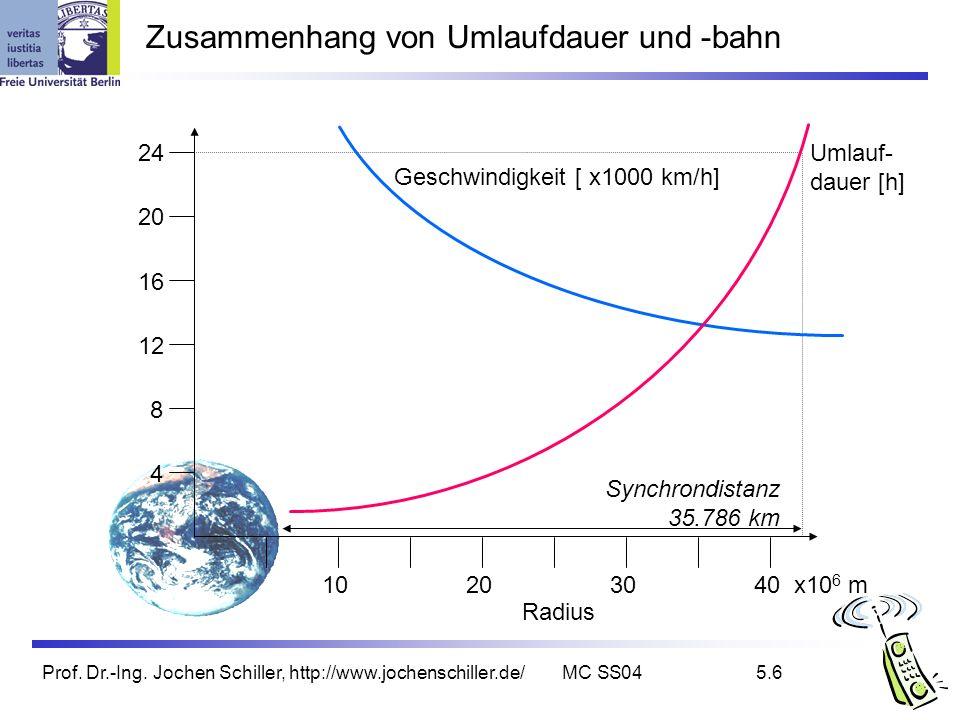 Prof. Dr.-Ing. Jochen Schiller, http://www.jochenschiller.de/MC SS045.6 Zusammenhang von Umlaufdauer und -bahn 10203040 x10 6 m 24 20 16 12 8 4 Radius