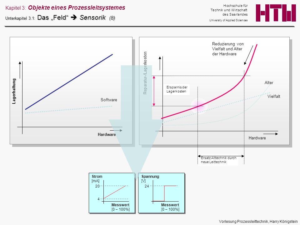 Vorlesung Prozessleittechnik, Harry Königstein Lagerhaltung Hardware Software Reparatur-/Lagerkosten Hardware Alter Reduzierung von Vielfalt und Alter