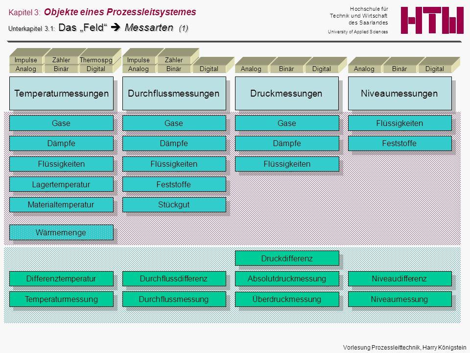 Vorlesung Prozessleittechnik, Harry Königstein Kapitel 3: Objekte eines Prozessleitsystemes Unterkapitel 3.1: Das Feld Messarten (1) Temperaturmessung