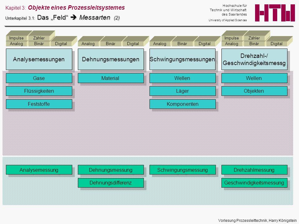 Vorlesung Prozessleittechnik, Harry Königstein Kapitel 3: Objekte eines Prozessleitsystemes Unterkapitel 3.1: Das Feld Messarten (2) Analysemessungen