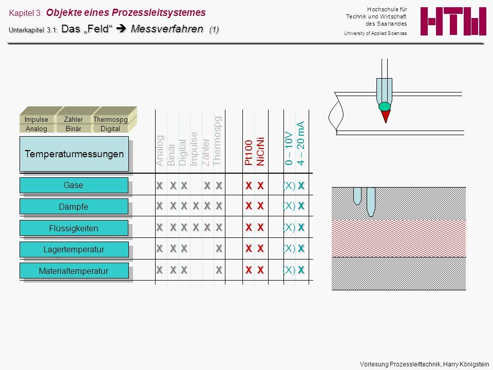 Vorlesung Prozessleittechnik, Harry Königstein Kapitel 3: Objekte eines Prozessleitsystemes Unterkapitel 3.1: Das Feld Messverfahren (1) Temperaturmes