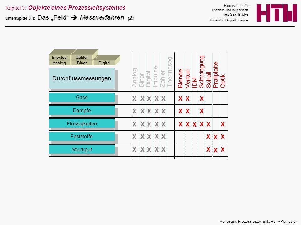 Vorlesung Prozessleittechnik, Harry Königstein Durchflussmessungen AnalogBinärDigital ImpulseZähler Gase Dämpfe Flüssigkeiten Feststoffe Stückgut Anal