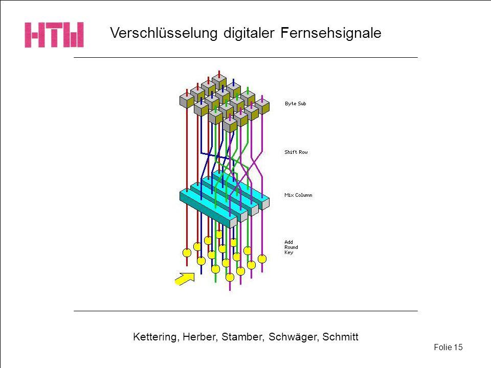 Verschlüsselung digitaler Fernsehsignale Kettering, Herber, Stamber, Schwäger, Schmitt Folie 15
