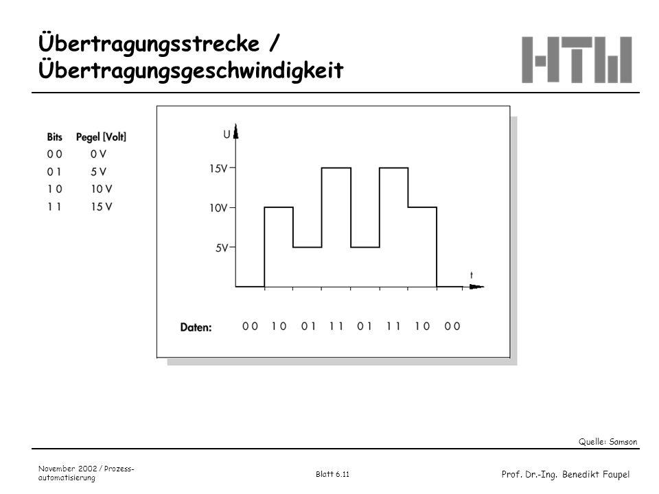 Prof. Dr.-Ing. Benedikt Faupel November 2002 / Prozess- automatisierung Blatt 6.11 Übertragungsstrecke / Übertragungsgeschwindigkeit Quelle: Samson