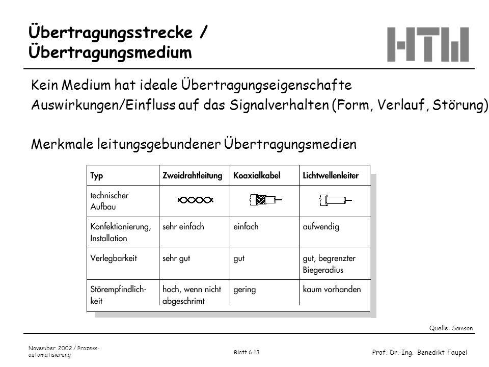 Prof. Dr.-Ing. Benedikt Faupel November 2002 / Prozess- automatisierung Blatt 6.13 Übertragungsstrecke / Übertragungsmedium Quelle: Samson Kein Medium