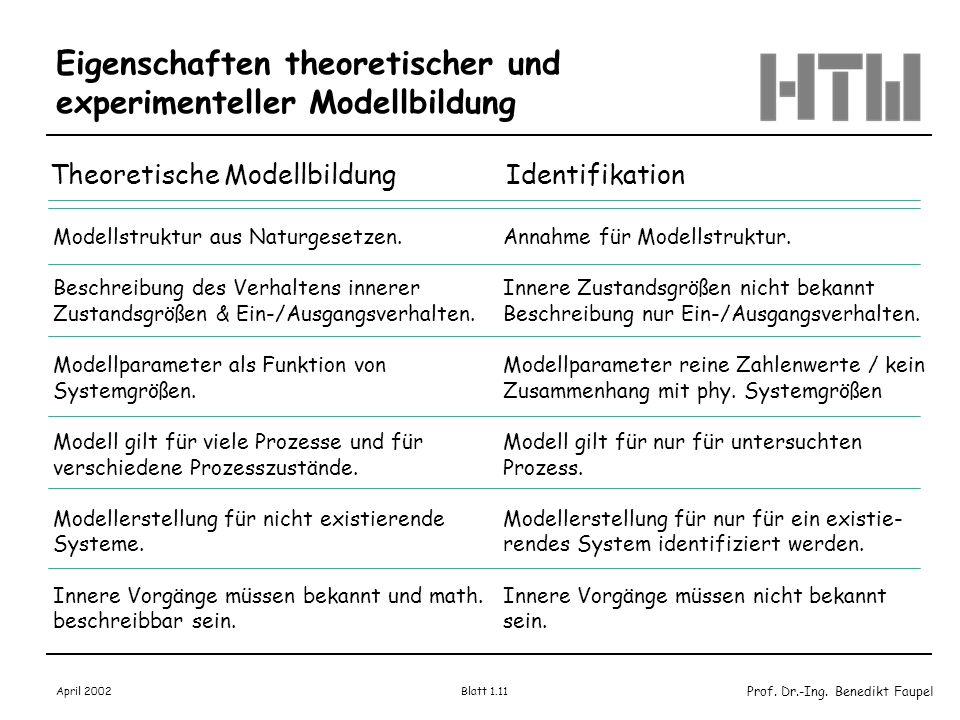 Prof. Dr.-Ing. Benedikt Faupel April 2002 Blatt 1.11 Eigenschaften theoretischer und experimenteller Modellbildung Theoretische Modellbildung Identifi