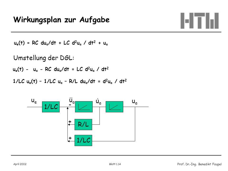Prof. Dr.-Ing. Benedikt Faupel April 2002 Blatt 1.14 Wirkungsplan zur Aufgabe u e (t) = RC du a /dt + LC d 2 u a / dt 2 + u a Umstellung der DGL: u e