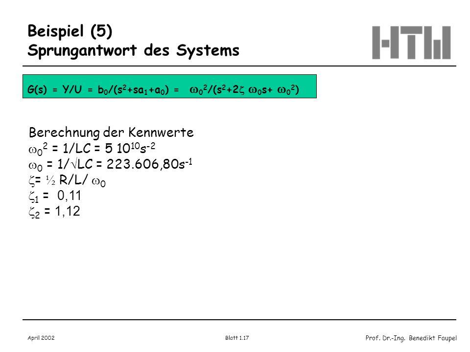 Prof. Dr.-Ing. Benedikt Faupel April 2002 Blatt 1.17 Beispiel (5) Sprungantwort des Systems G(s) = Y/U = b 0 /(s 2 +sa 1 +a 0 ) = 0 2 /(s 2 +2 0 s+ 0