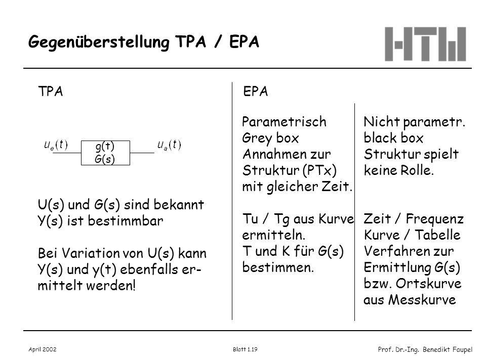 Prof. Dr.-Ing. Benedikt Faupel April 2002 Blatt 1.19 Gegenüberstellung TPA / EPA TPA U(s) und G(s) sind bekannt Y(s) ist bestimmbar Bei Variation von