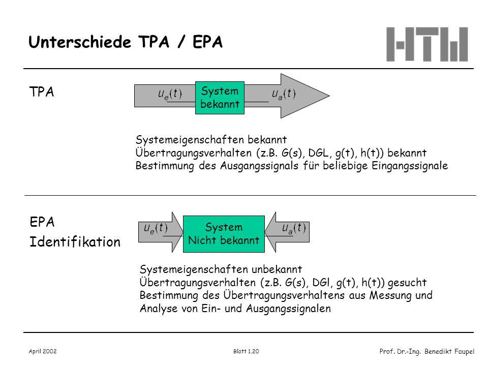 Prof. Dr.-Ing. Benedikt Faupel April 2002 Blatt 1.20 Unterschiede TPA / EPA TPA EPA Identifikation System bekannt Systemeigenschaften bekannt Übertrag