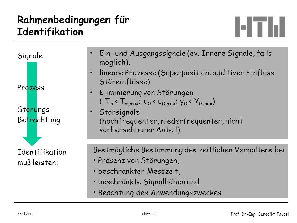 Prof. Dr.-Ing. Benedikt Faupel April 2002 Blatt 1.23 Rahmenbedingungen für Identifikation Signale Prozess Störungs- Betrachtung Identifikation muß lei