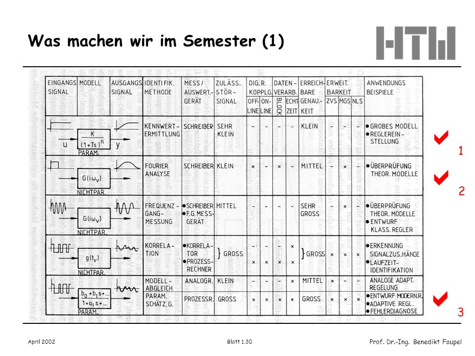 Prof. Dr.-Ing. Benedikt Faupel April 2002 Blatt 1.30 Was machen wir im Semester (1) 1 2 3