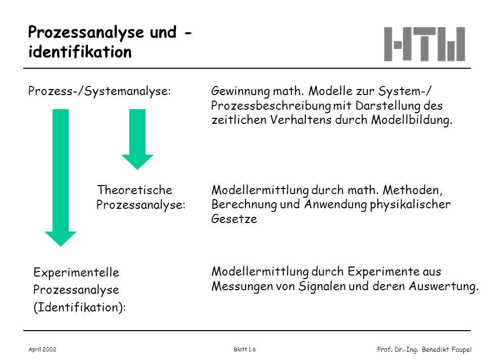 Prof. Dr.-Ing. Benedikt Faupel April 2002 Blatt 1.6 Prozessanalyse und - identifikation Prozess-/Systemanalyse:Gewinnung math. Modelle zur System-/ Pr