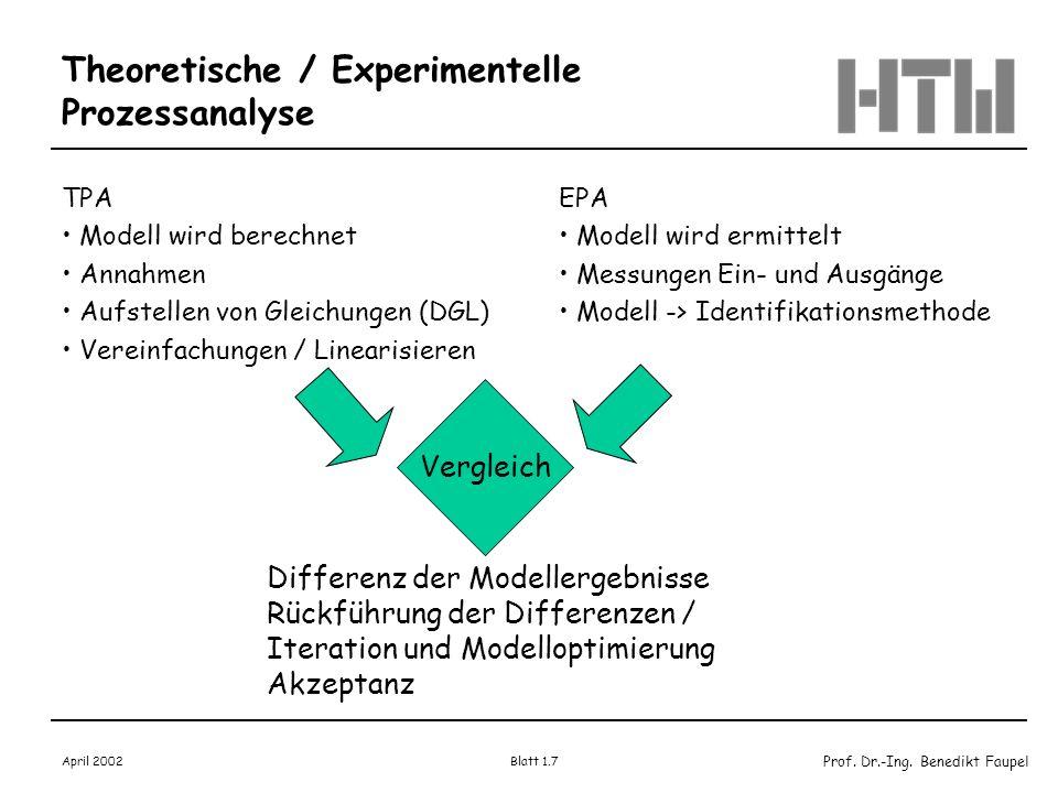 Prof. Dr.-Ing. Benedikt Faupel April 2002 Blatt 1.7 Theoretische / Experimentelle Prozessanalyse TPA Modell wird berechnet Annahmen Aufstellen von Gle