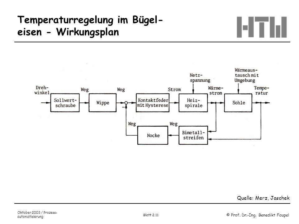 © Prof. Dr.-Ing. Benedikt Faupel Oktober 2003 / Prozess- automatisierung Blatt 2.11 Temperaturregelung im Bügel- eisen - Wirkungsplan Quelle: Merz, Ja