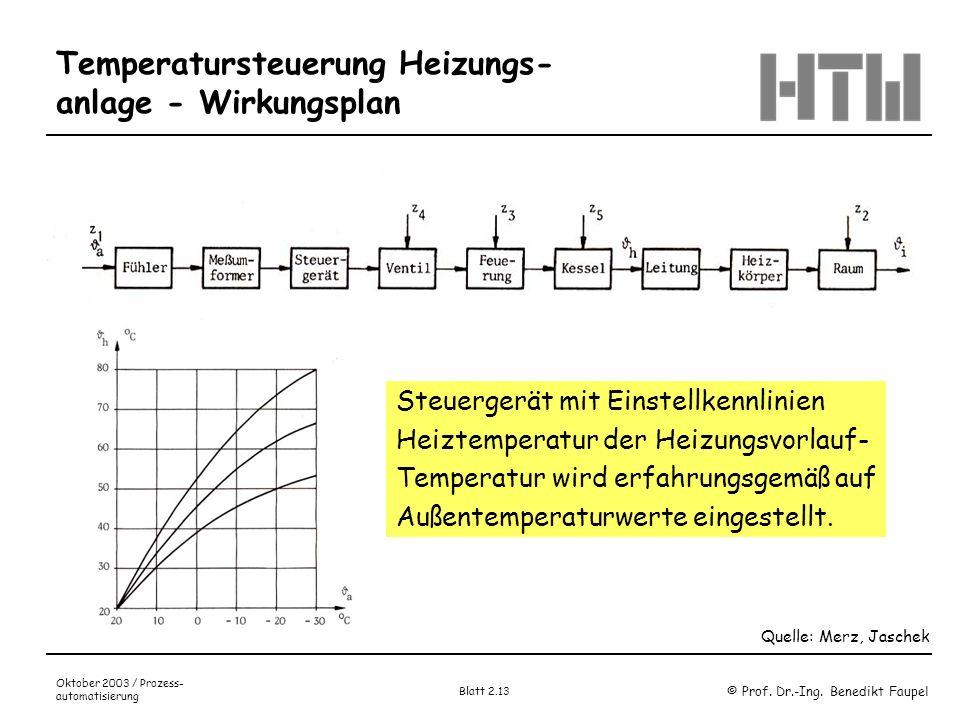 © Prof. Dr.-Ing. Benedikt Faupel Oktober 2003 / Prozess- automatisierung Blatt 2.13 Temperatursteuerung Heizungs- anlage - Wirkungsplan Quelle: Merz,