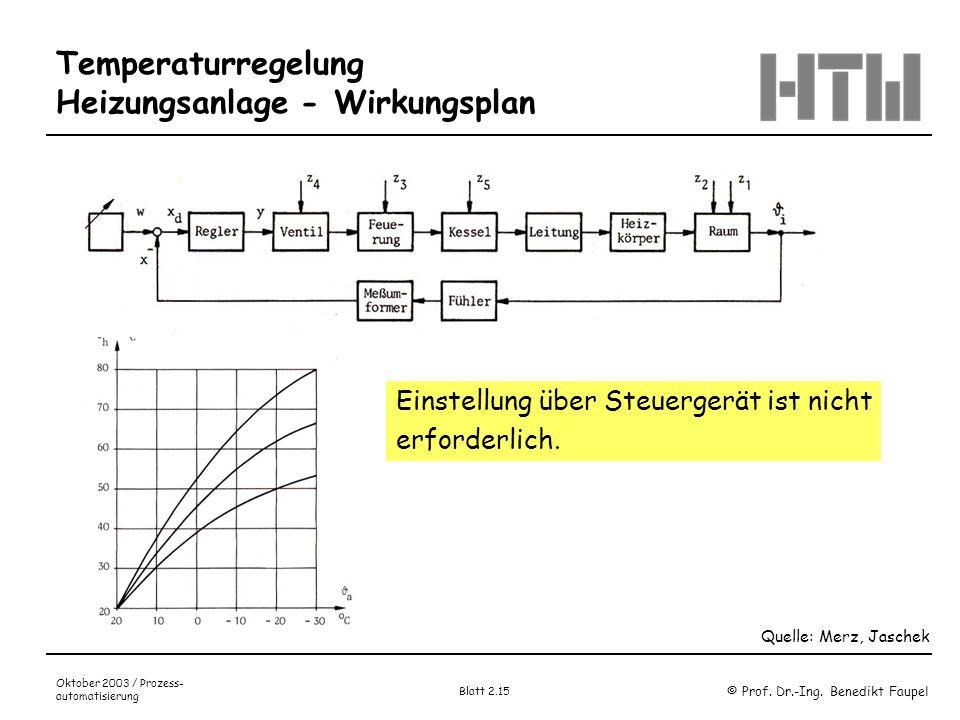 © Prof. Dr.-Ing. Benedikt Faupel Oktober 2003 / Prozess- automatisierung Blatt 2.15 Temperaturregelung Heizungsanlage - Wirkungsplan Quelle: Merz, Jas